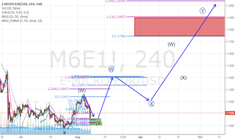 M6E1!: EURUSD Daily Updated