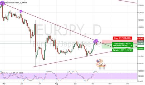 EURJPY: EUR/JPY Short play