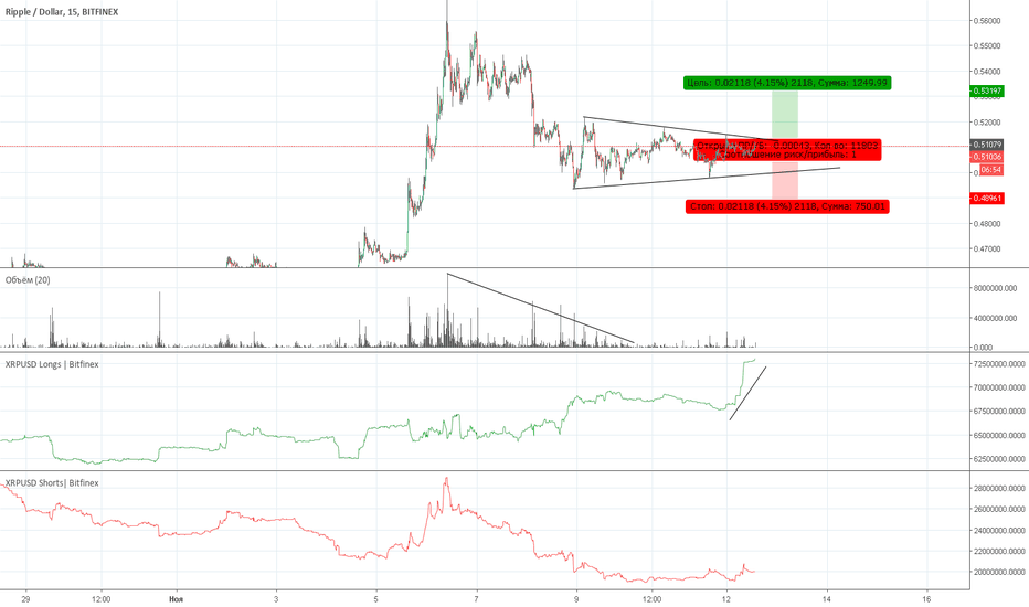 XRPUSD: XRP Bitfinex | Рекомендация на покупку.