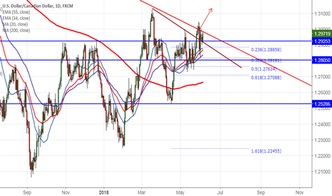 USDCAD: USDCAD: Buy on dips (confirm target 1.3125