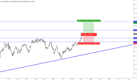 DBC: Commodity fund long $DBC