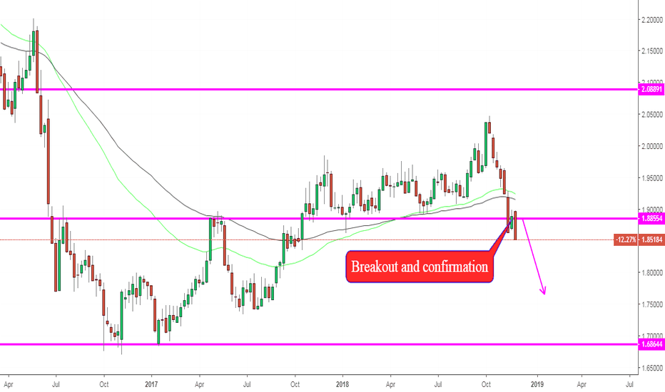 GBPNZD: GBPNZD, Forecast on W1: Breakout --> DOWN !