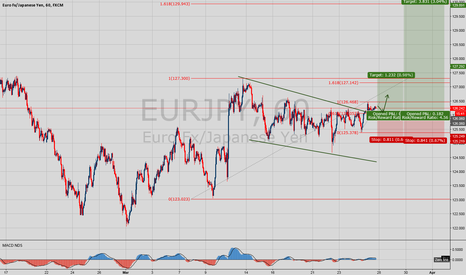EURJPY: Potential Long on EUR/JPY with Excellent Risk Reward Ratio