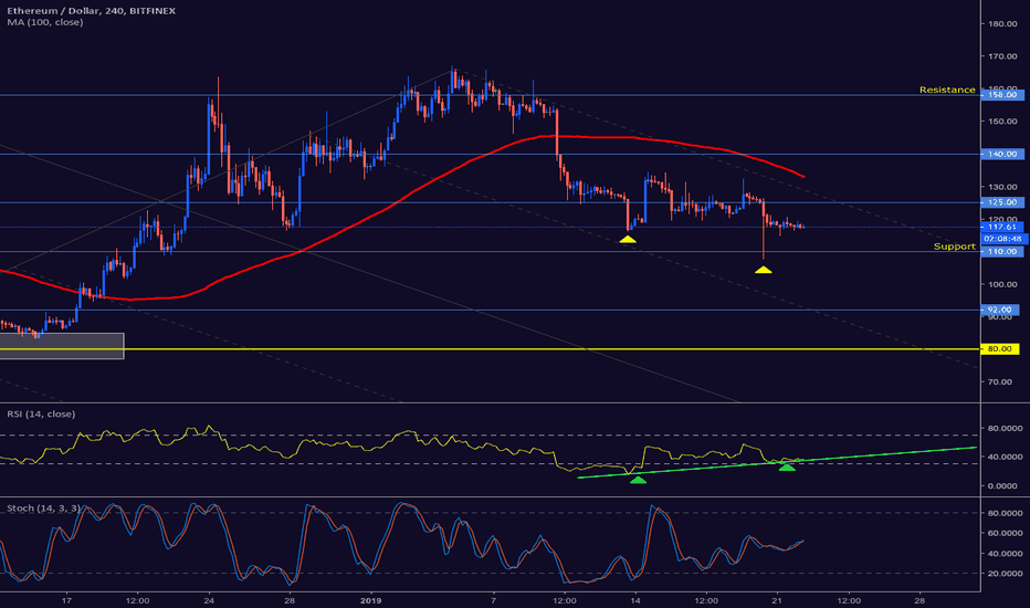 ETHUSD: ETHUSD trading at critical juncture