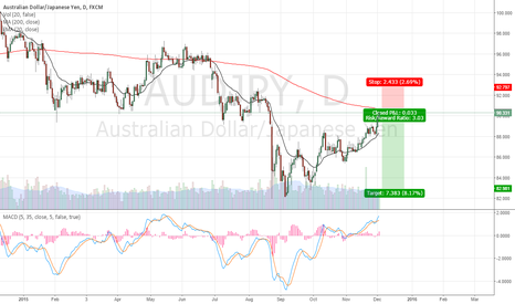 AUDJPY: AUDJPY Shorting possibility
