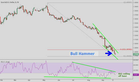 EURUSD: Bull hammer signals pause in downtrend