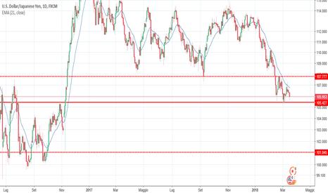 USDJPY: USD/JPY - short su rottura livello 105.42