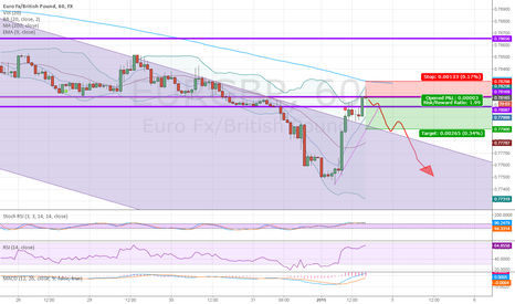 EURGBP: EURGBP SHORT (BUMPY RIDE..)