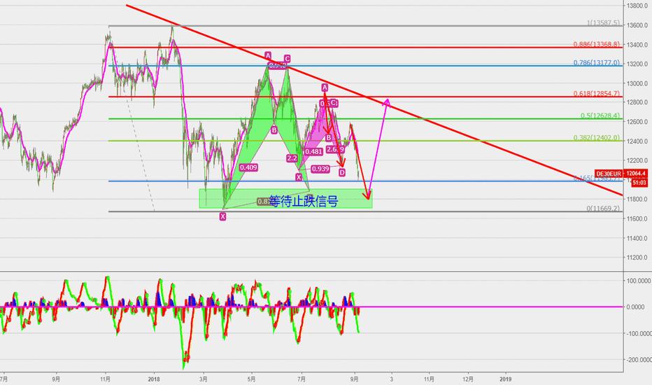 DE30EUR: 德国指数   等待止跌信号