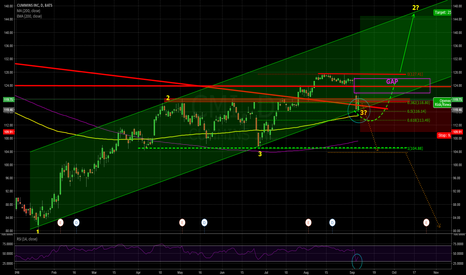 CMI: Opportunity for an anticyclical Swingtrade?