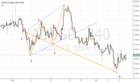 XAUUSD: ww2 patterns