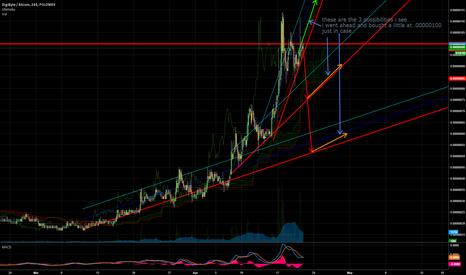 DGBBTC: PLNX:DGB/BTC Chart Projection