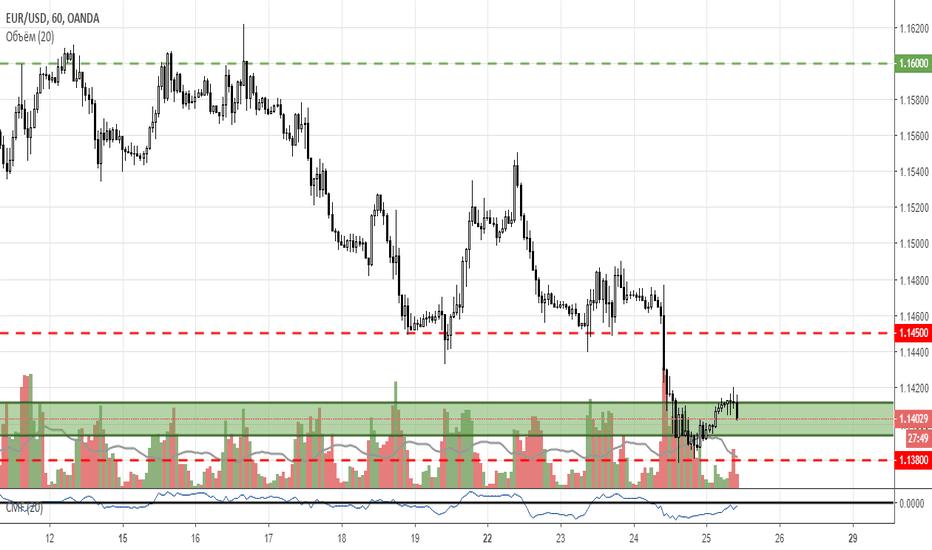 EURUSD: EUR/USD. Готовимся к среднесрочному росту