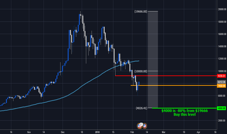 BTCUSD: Still plenty of room to go down