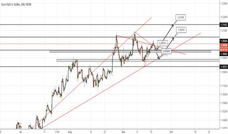 EURUSD: EURUSD 4H Fed Scenario