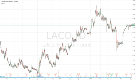 LACO: WATCH:Day trade: Lakes Entertainment (NASDAQ: $LACO) Target 9.58