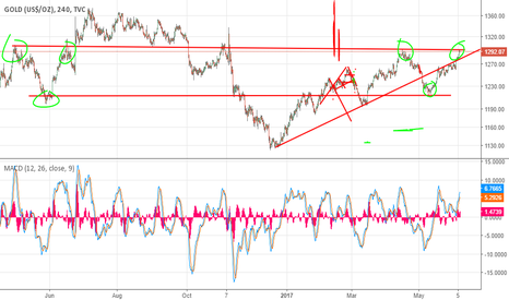 GOLD: Short gold could hit 1300 but will retrace back to 1270