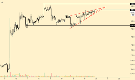 BTCUSD: not taking any side right now till confirmation