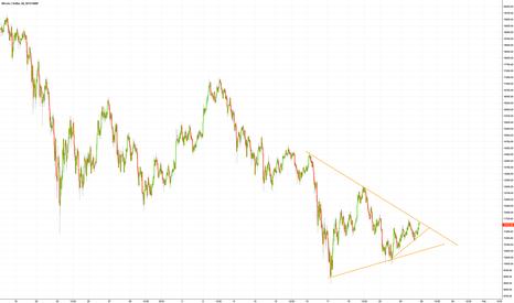 BTCUSD: #Bitcoin #BTC compressing into a triangle