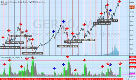 GER30: Dax in August over the years