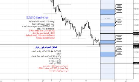 EURUSD: السايكل الاسبوعي لليورو مقابل الدولار