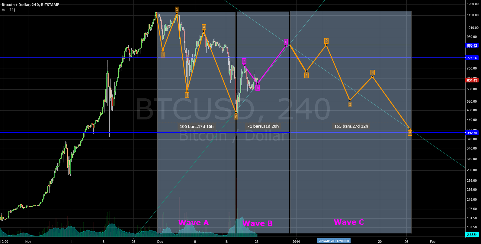 In wave B of  the correction