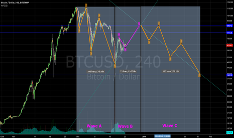 BTCUSD: In wave B of  the correction
