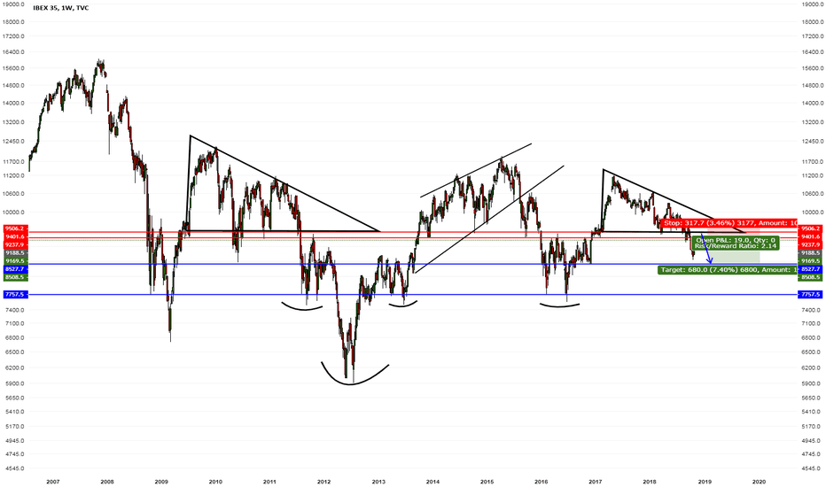 IBEX35: IBEX35 small play here retest blue line formation