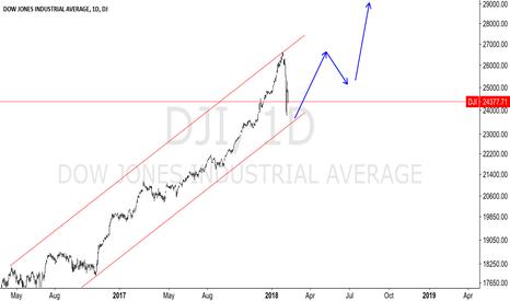 DJI: DOW - D