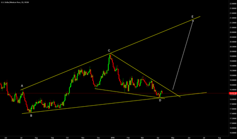 USDMXN: Expanding Triangle Forming on USDMXN
