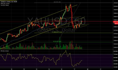 XAUUSD: Gold - Pullback to broken trendline and then short