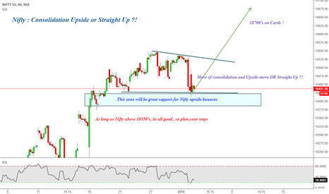 NIFTY: Nifty : Consolidation Upside or Straight Up ?!