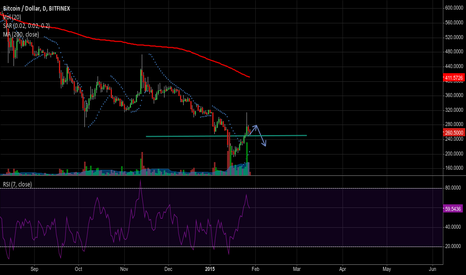 BTCUSD: Short term bounce, then bearish again