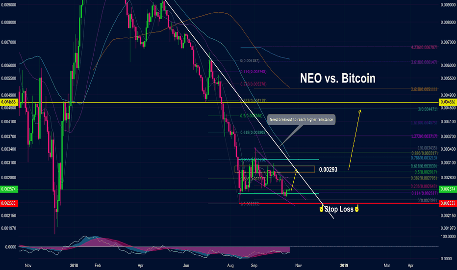 NEOBTC: NEO vs. Bitcoin | Buy opportunity for Short and Middle Terms