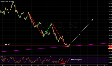 XAUUSD: bullish abcd, structure and rsi divergence