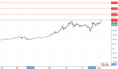 BTCUSD: The most importan' areas on future of #Bitcoin , save it #BTCUSD