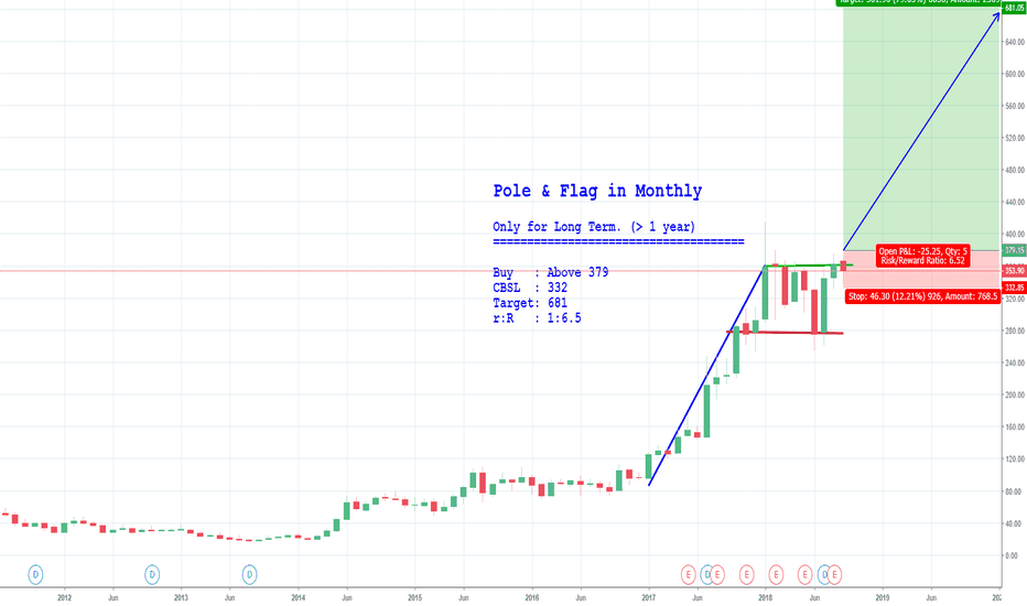 STRTECH: Pole & Flag in Monthly