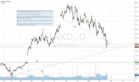 LNKD: LNKD 12th April 2014