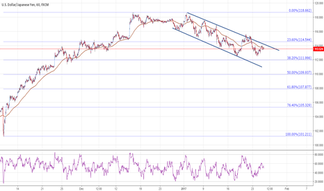 USDJPY: USDJPY awaits the bearish rebound