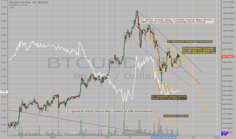 BTCUSD: Downward Triangle: Fall Incoming