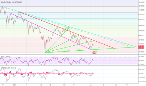BTCUSD: 2 resistance lines to go! Up to date Fractal
