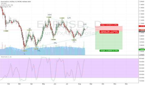 EURUSD: Wedge pattern to the downside