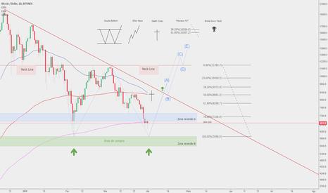 BTCUSD: BTC/USD - Cenário otimista em $ 6.000