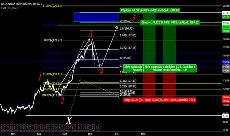 MCD: Este analisis es mas probable que el anterior que hice.!
