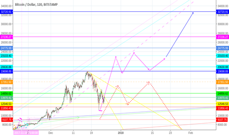 BTCUSD: BTC-USD into new year and to da mooon! - MindMap RoadMap update