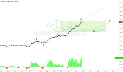 AFLT: Аэрофлот upd