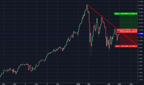 ES1!: S&P 500 Buy Limit order на пробой