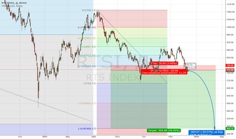 RTSI: Глубокое падение индекса RTS