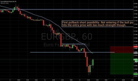 EURGBP: EURGBP Bearish Setup Possibility