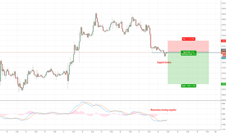 XAUUSD: Gold fails to kick on and slips towards support